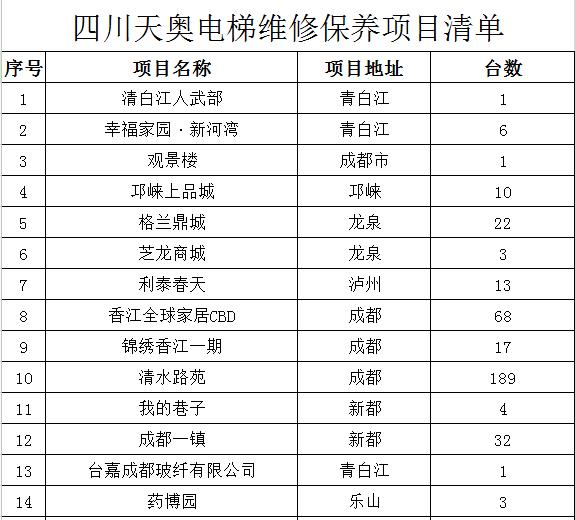 电梯维修保养项目清单